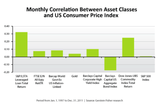 Monthly correlation between different asset classes