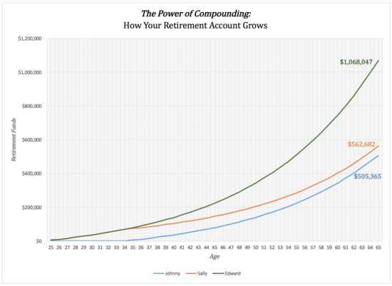 Power of compounding on your retirement.