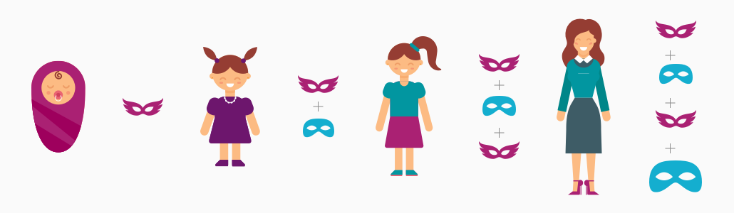 law of attraction for female lifecycle depicting various masks